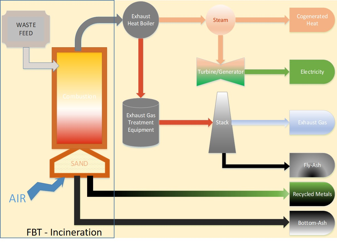 modular waste incinerator